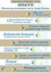 Профспілка працівників освіти і науки України ВИМАГАЄ