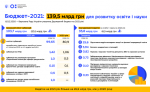З 1 січня 2021 року зарплати освітян збільшаться на 20%